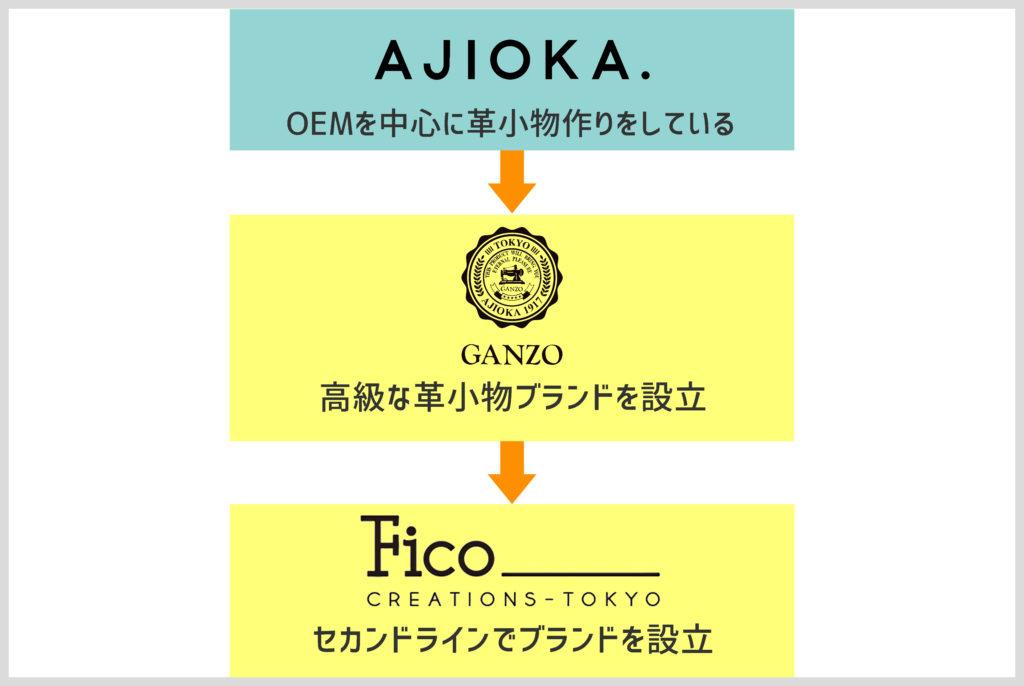 FICOとGANZOとAJIOKA.の説明の画像